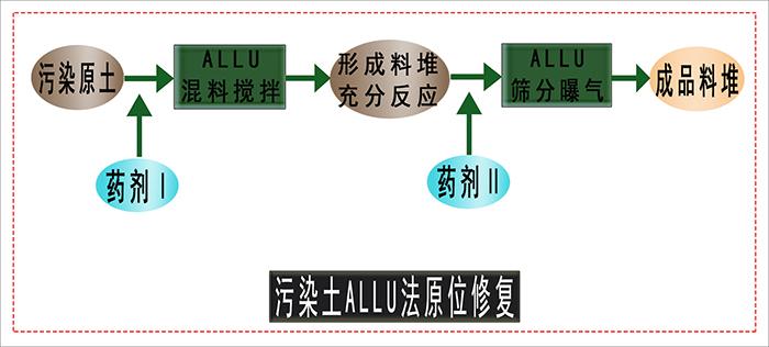 ALLU法原位修复工艺流程
